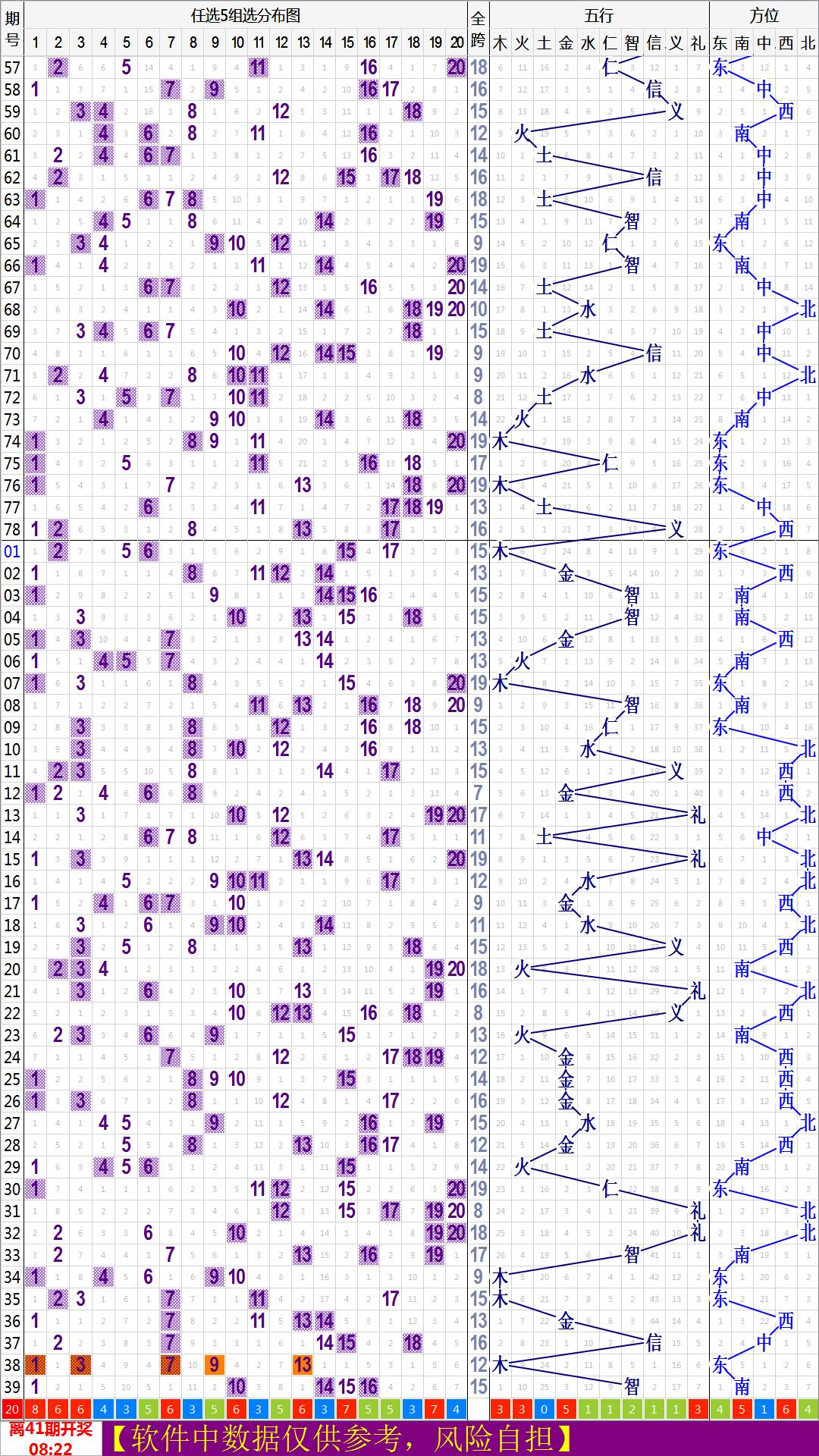山东福彩群英会20选5投注站电视专用走势图 20150522版软件下载 福